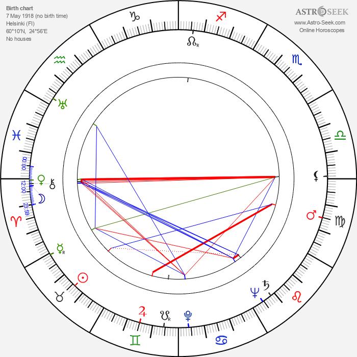 Marjatta Kurenniemi - Astrology Natal Birth Chart