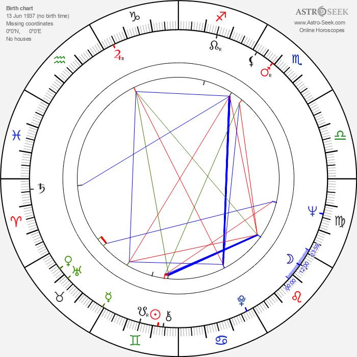 Marjatta Leporinne - Astrology Natal Birth Chart