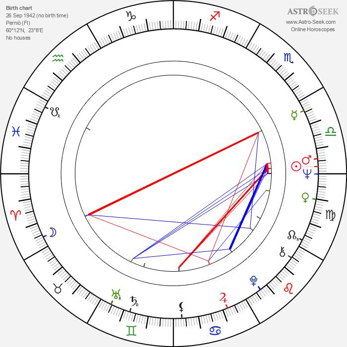 Marjatta Lindahl - Astrology Natal Birth Chart
