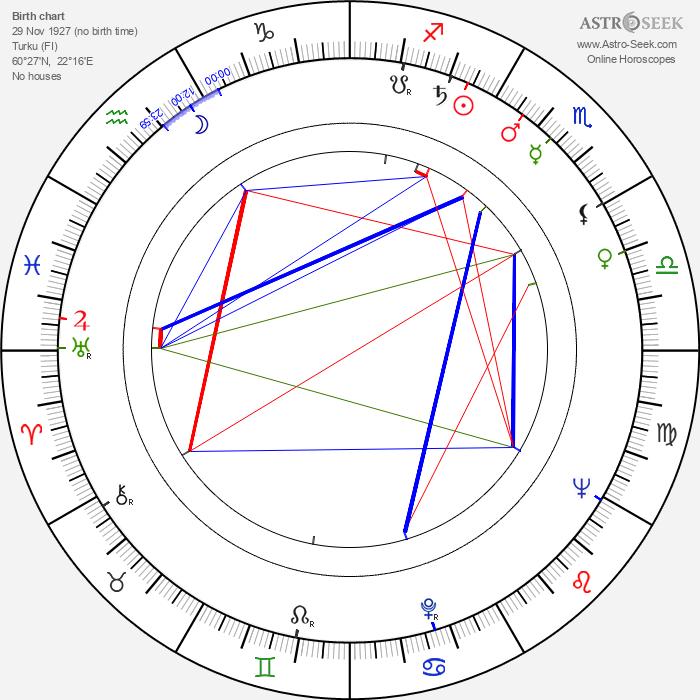 Marjatta Metsovaara - Astrology Natal Birth Chart