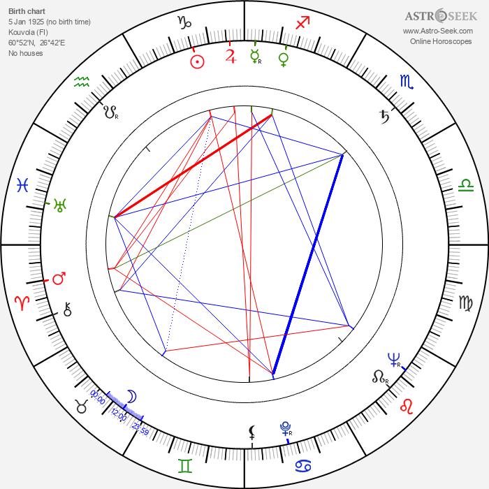 Marjatta Pokela - Astrology Natal Birth Chart