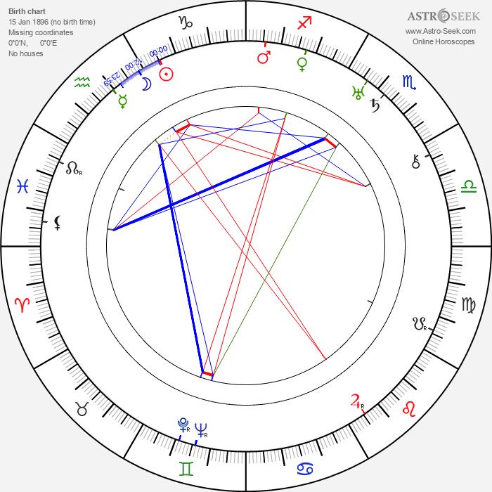 Marjorie Bennett - Astrology Natal Birth Chart