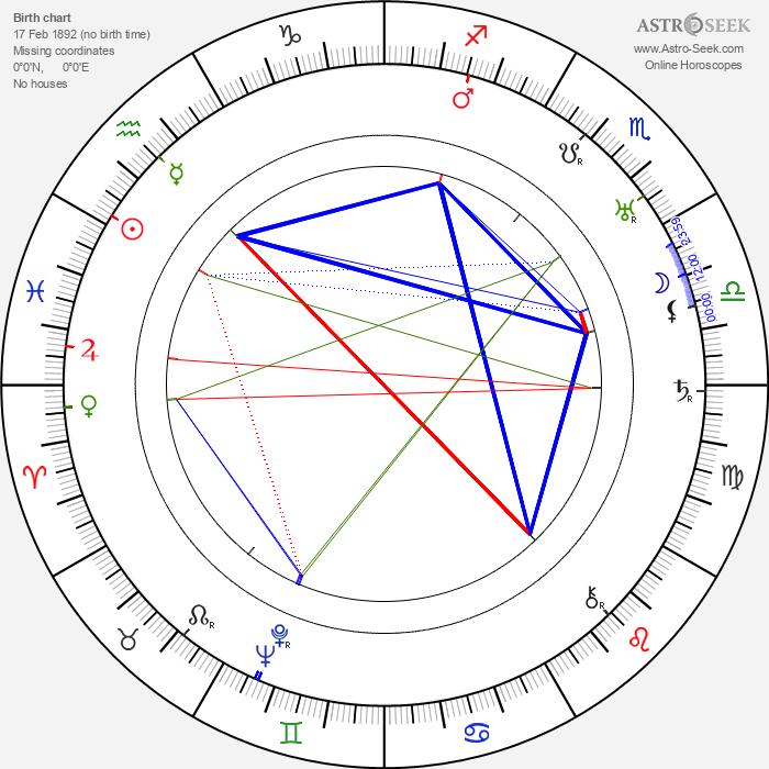 Marjorie Fielding - Astrology Natal Birth Chart