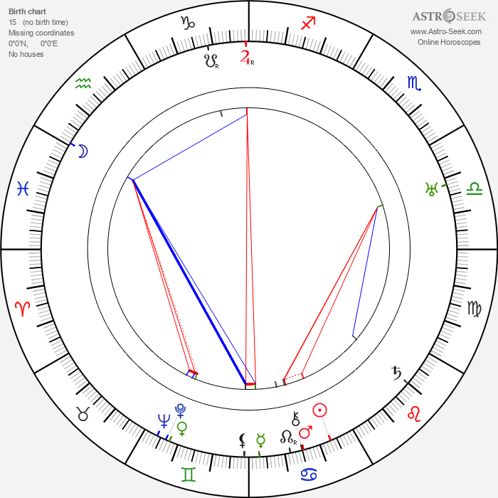 Marjorie Rambeau - Astrology Natal Birth Chart