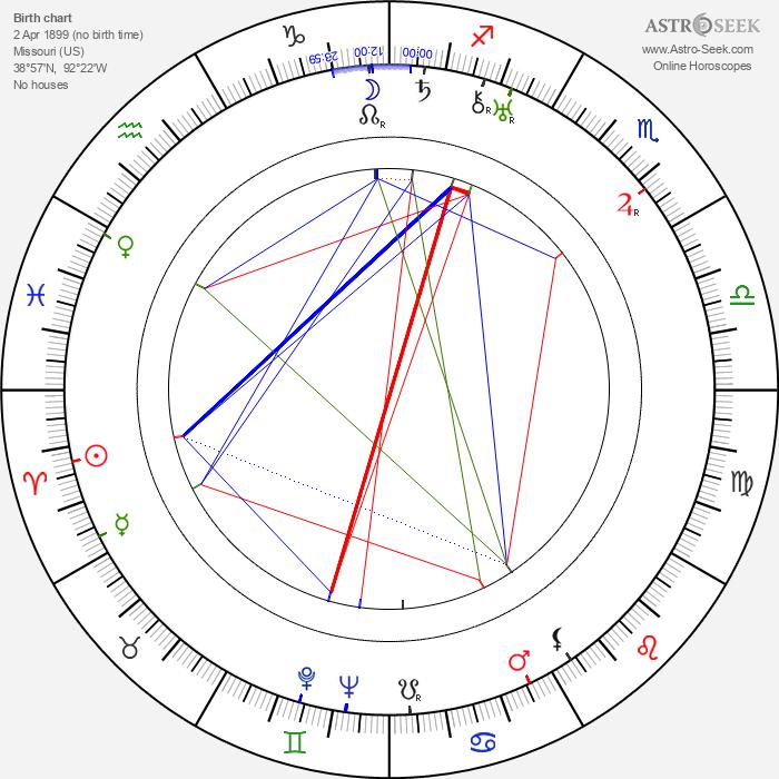 Marjorie Whiteis - Astrology Natal Birth Chart