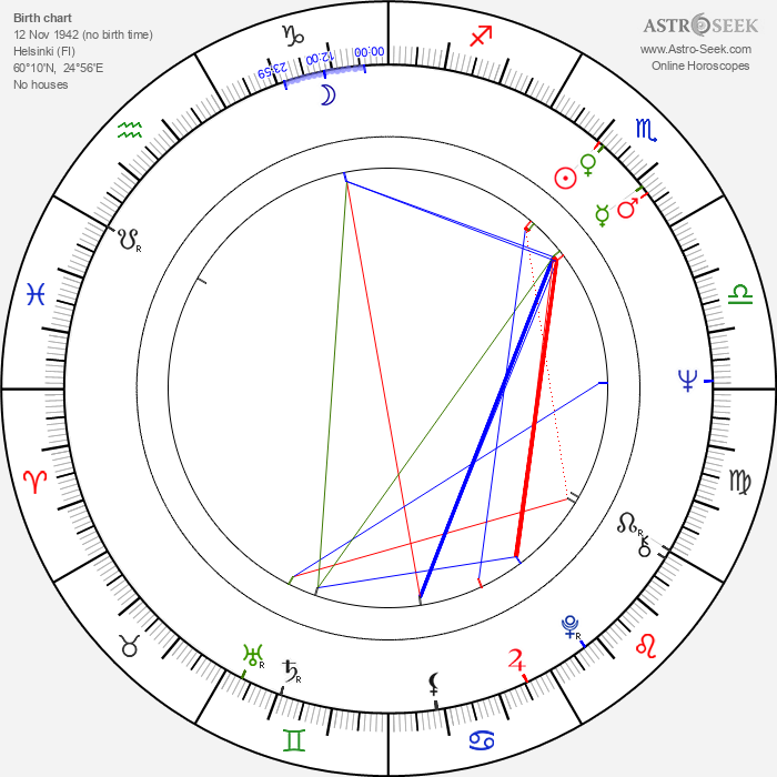 Marjukka Halttunen - Astrology Natal Birth Chart
