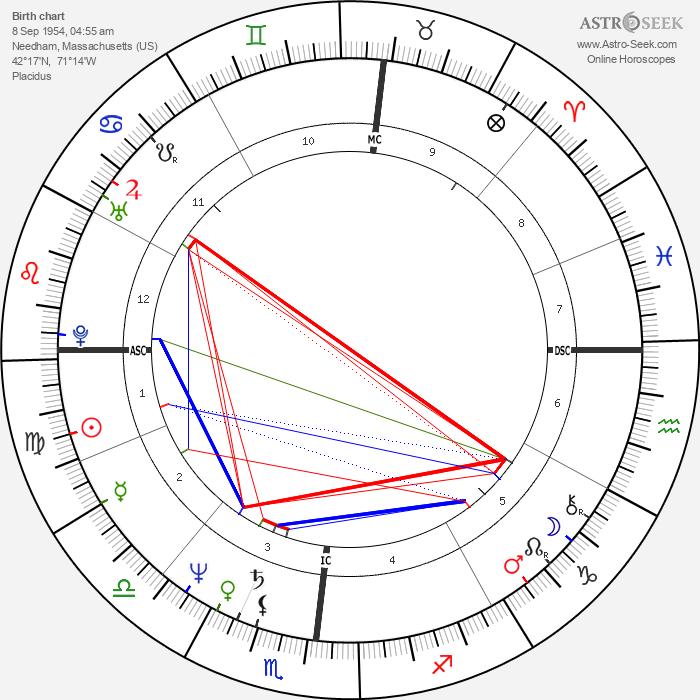 Mark A. Foley - Astrology Natal Birth Chart