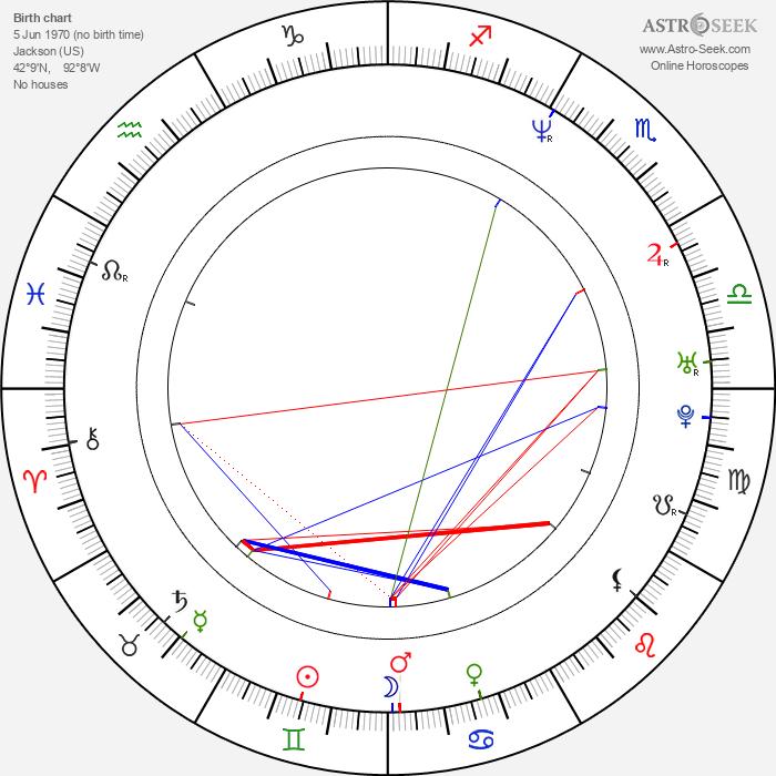 Mark Anthony - Astrology Natal Birth Chart