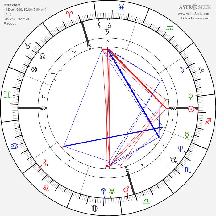 Mark Arena - Astrology Natal Birth Chart