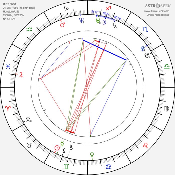 Mark Ballas - Astrology Natal Birth Chart
