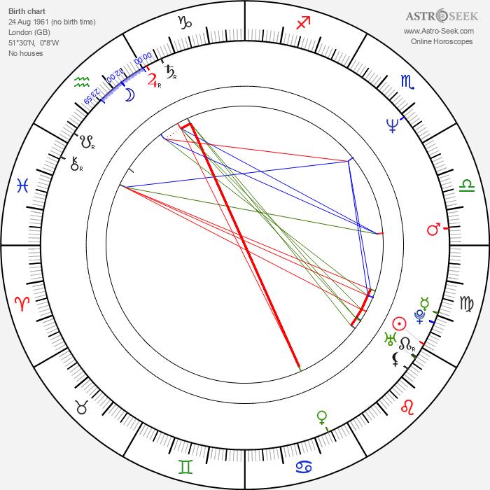 Mark Bedford - Astrology Natal Birth Chart