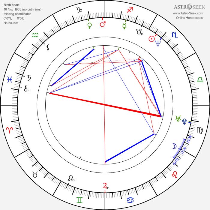 Mark Benton - Astrology Natal Birth Chart