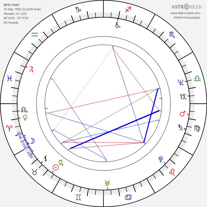 Mark Blum - Astrology Natal Birth Chart