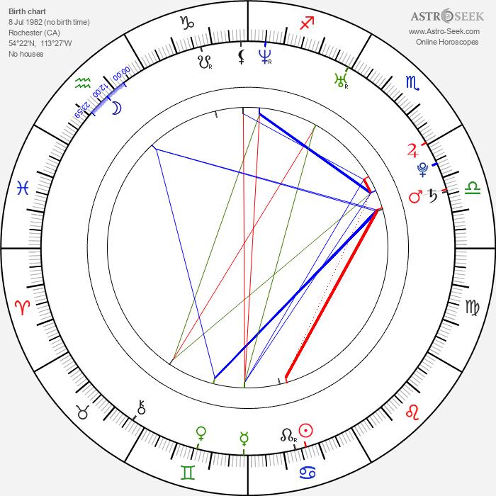 Mark Bomersback - Astrology Natal Birth Chart