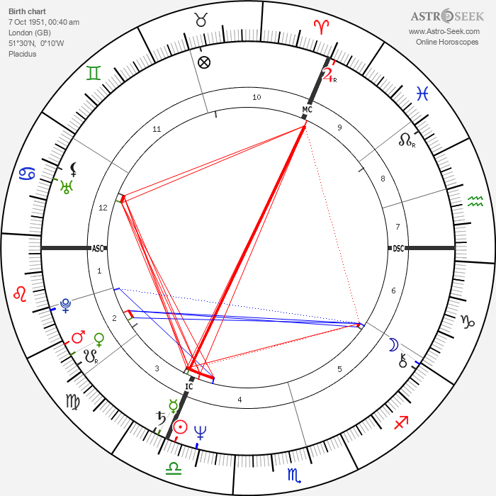 Mark Boothby - Astrology Natal Birth Chart