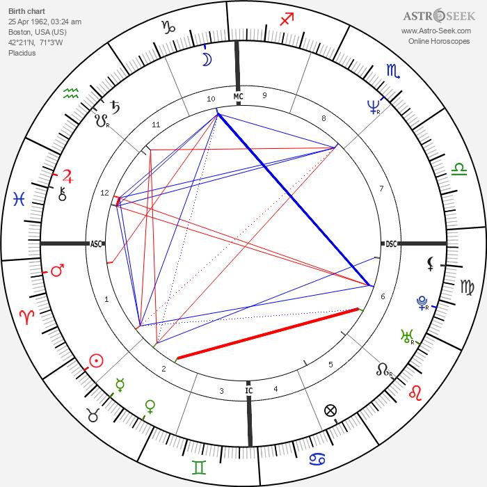 Mark C. Lender - Astrology Natal Birth Chart