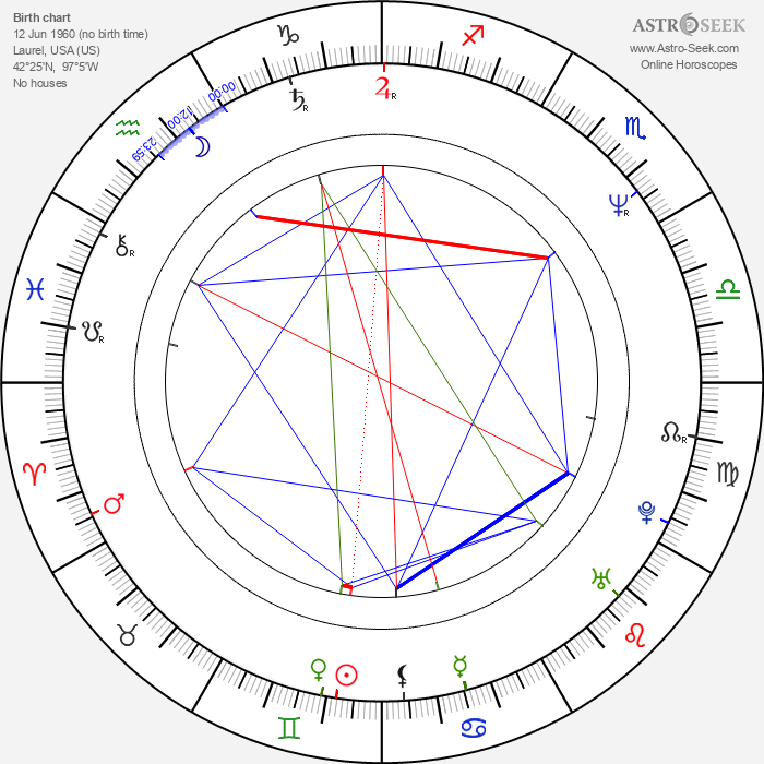 Mark Calcavecchia - Astrology Natal Birth Chart