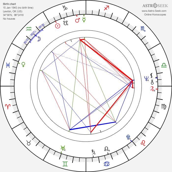 Mark Carlton - Astrology Natal Birth Chart