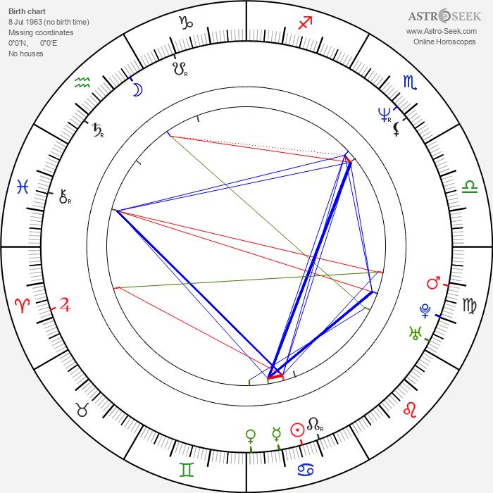 Mark Christopher - Astrology Natal Birth Chart