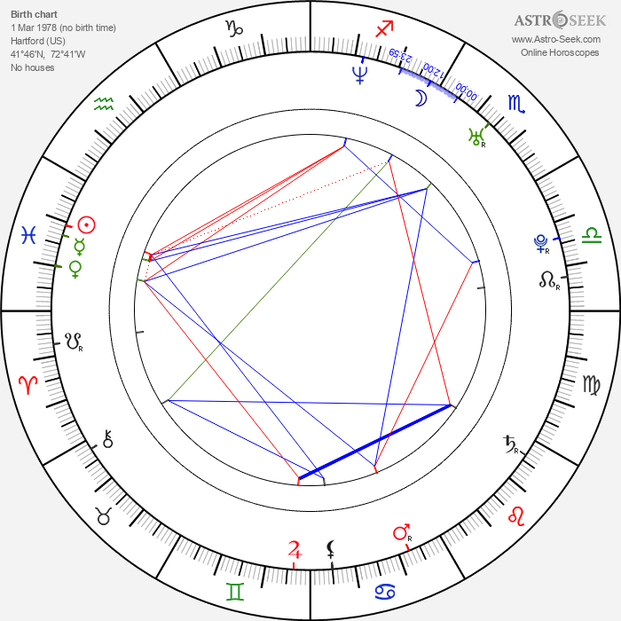 Mark Cirillo - Astrology Natal Birth Chart