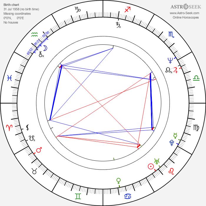 Mark Cuban - Astrology Natal Birth Chart