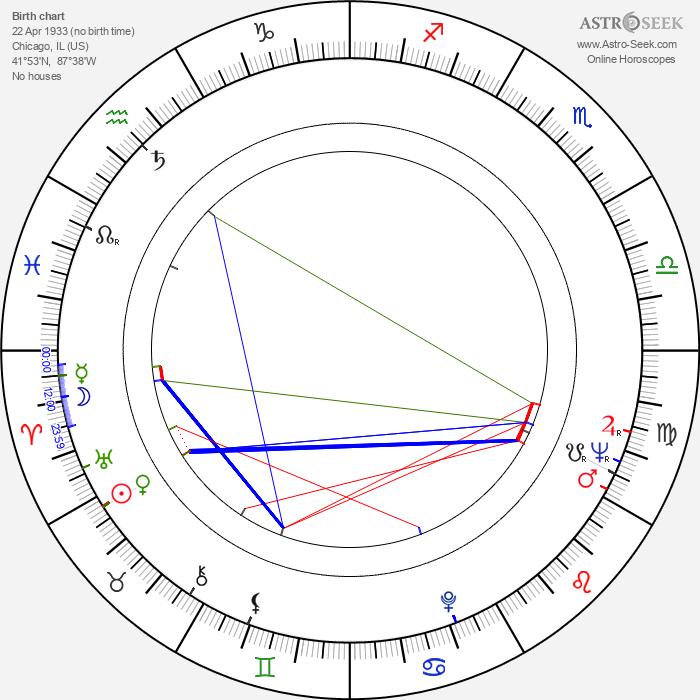Mark Damon - Astrology Natal Birth Chart
