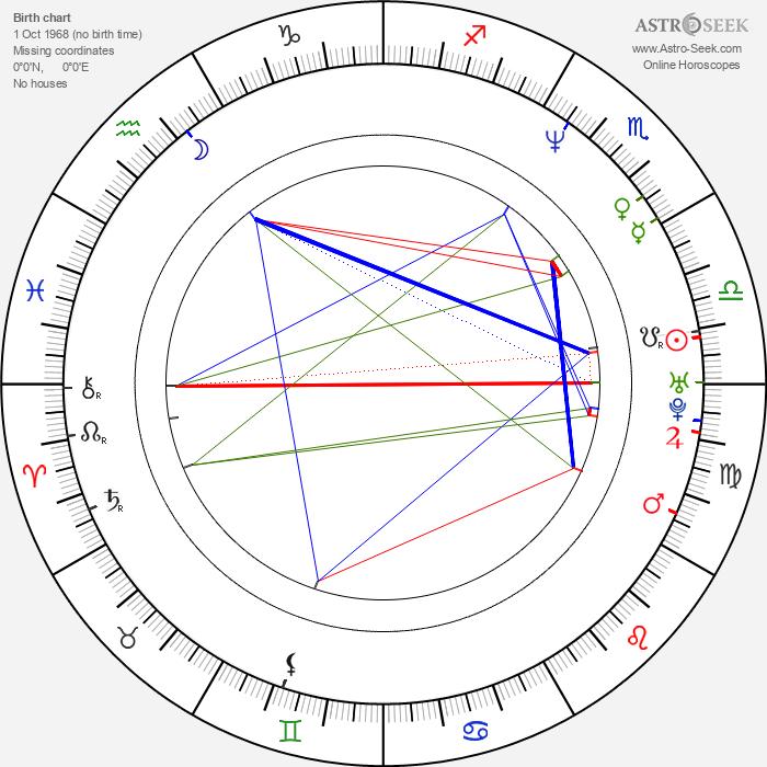 Mark Durden-Smith - Astrology Natal Birth Chart