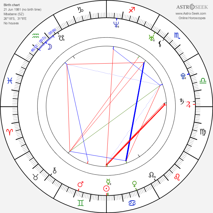 Mark Elderkin - Astrology Natal Birth Chart