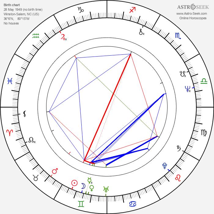 Mark Ethridge - Astrology Natal Birth Chart