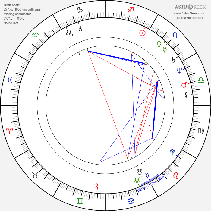 Mark Frost - Astrology Natal Birth Chart