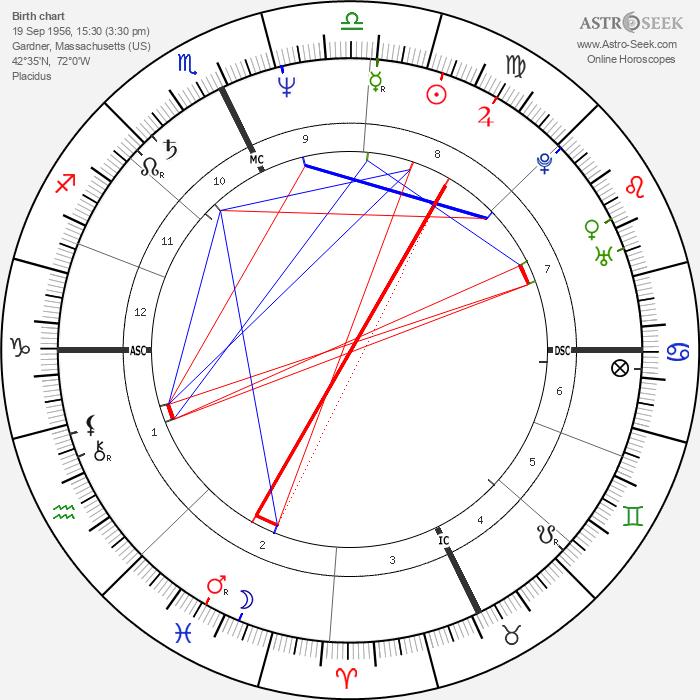 Mark Gearan - Astrology Natal Birth Chart