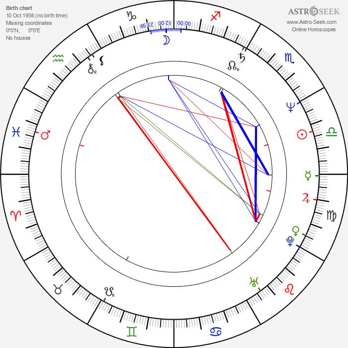 Mark Gordon - Astrology Natal Birth Chart