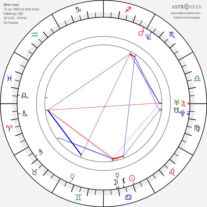 Mark Greenway - Astrology Natal Birth Chart