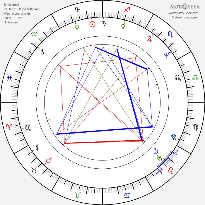 Mark Gruner - Astrology Natal Birth Chart