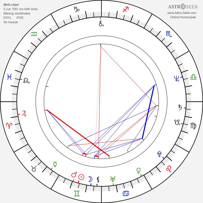 Mark Harelik - Astrology Natal Birth Chart