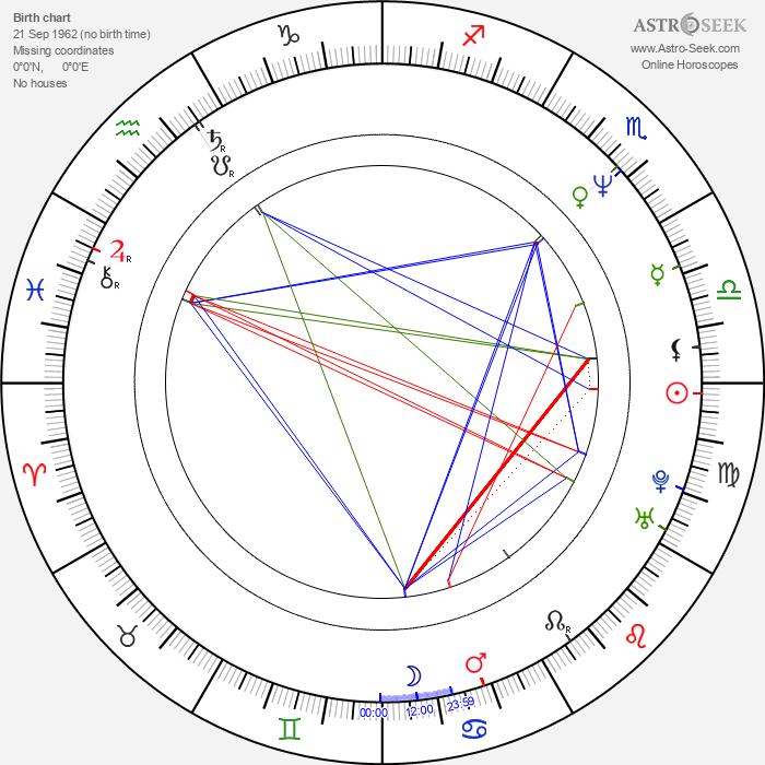 Mark Holden - Astrology Natal Birth Chart