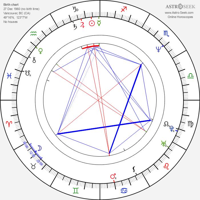Mark Humphrey - Astrology Natal Birth Chart