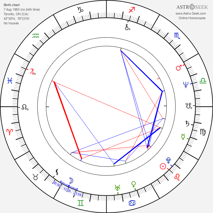 Mark Irwin - Astrology Natal Birth Chart