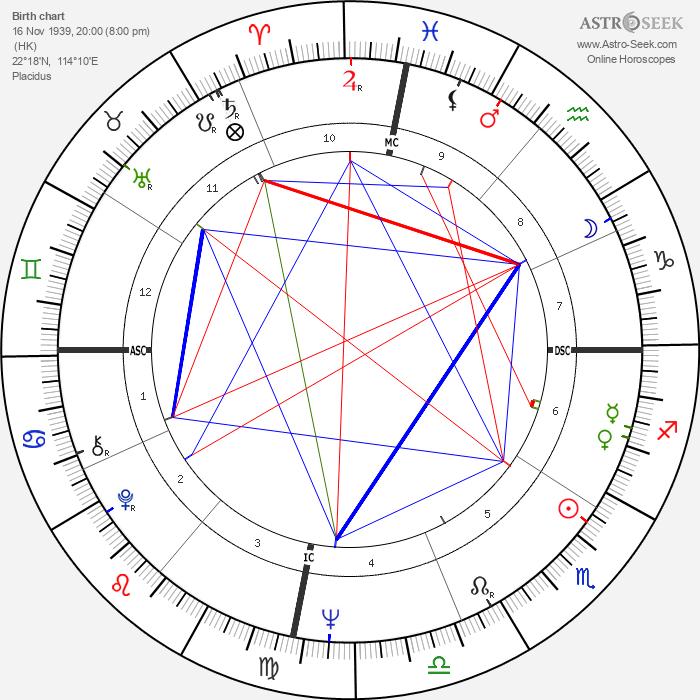 Mark Isaac-Williams - Astrology Natal Birth Chart