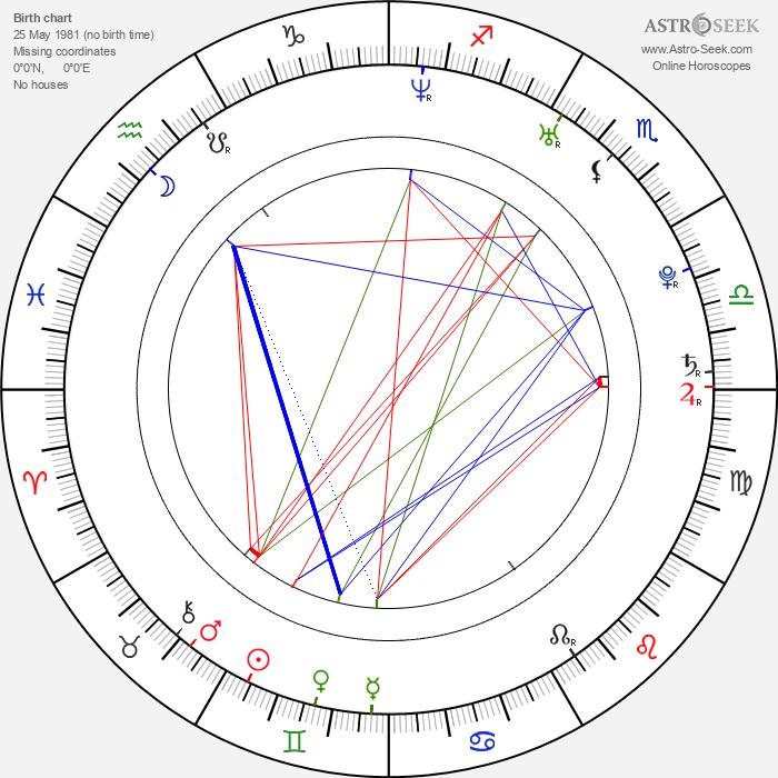 Mark Isaacson - Astrology Natal Birth Chart