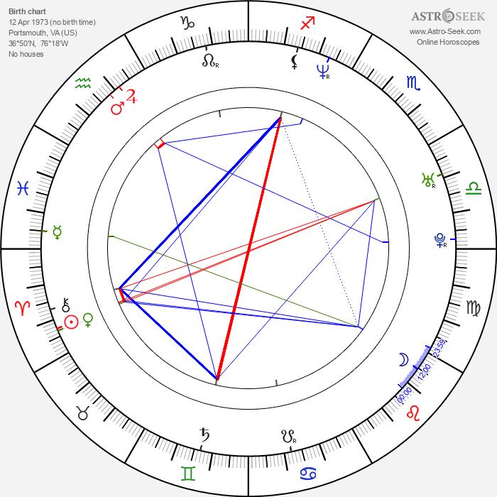 Mark Kelly - Astrology Natal Birth Chart