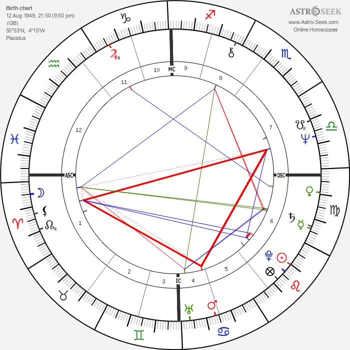 Mark Knopfler - Astrology Natal Birth Chart
