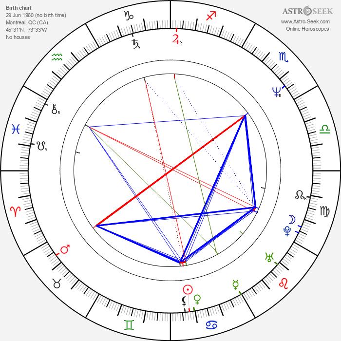 Mark Kriski - Astrology Natal Birth Chart