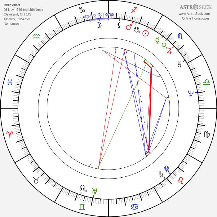 Mark L. Lester - Astrology Natal Birth Chart
