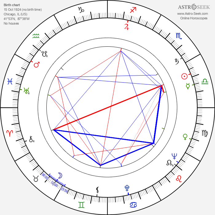 Mark Lenard - Astrology Natal Birth Chart