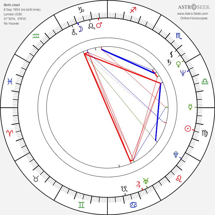 Mark Lindsay Chapman - Astrology Natal Birth Chart
