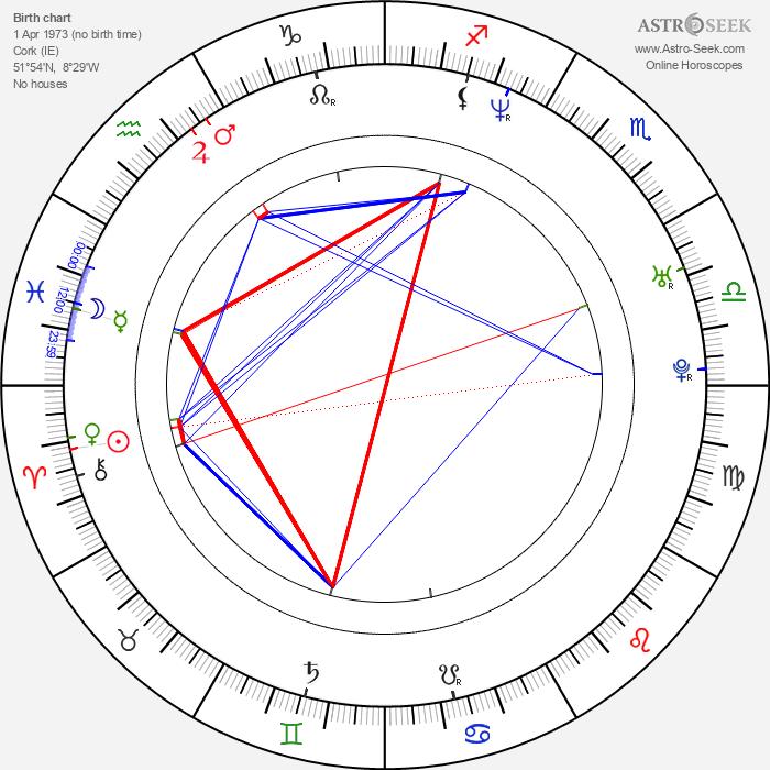 Mark Mahon - Astrology Natal Birth Chart