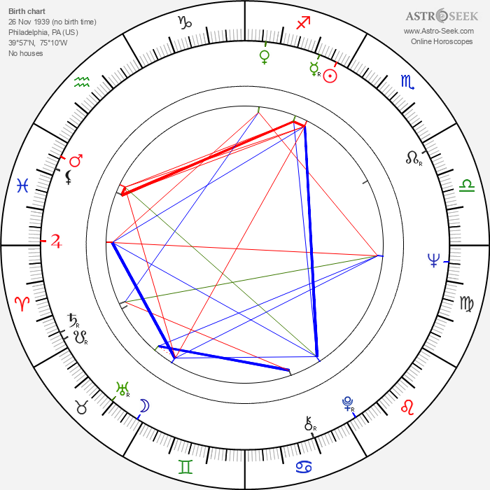 Mark Margolis - Astrology Natal Birth Chart