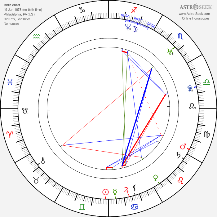 Mark Matkevich - Astrology Natal Birth Chart