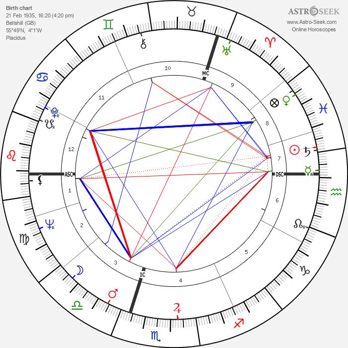Mark McManus - Astrology Natal Birth Chart